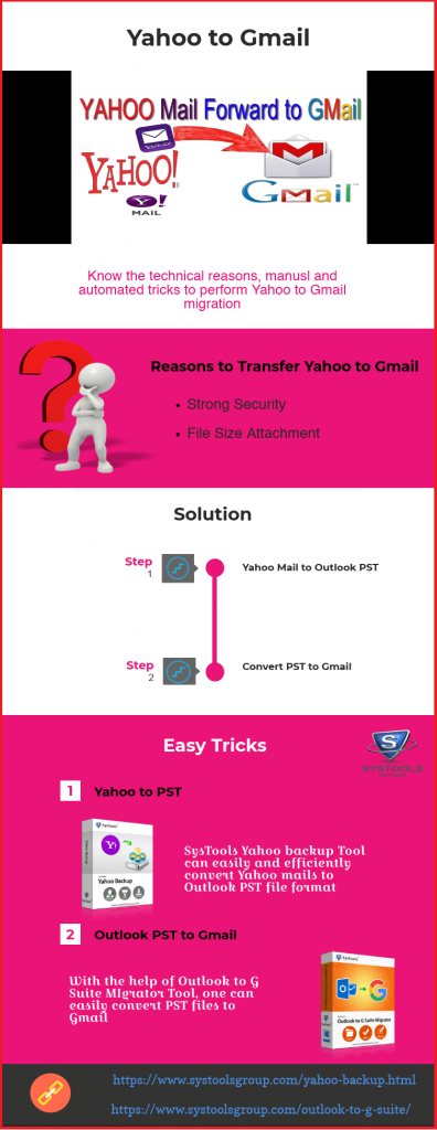 Yahoo to Gmail Migration