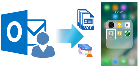 Transfer Address Book from Outlook to Apple Mail in an Easy
