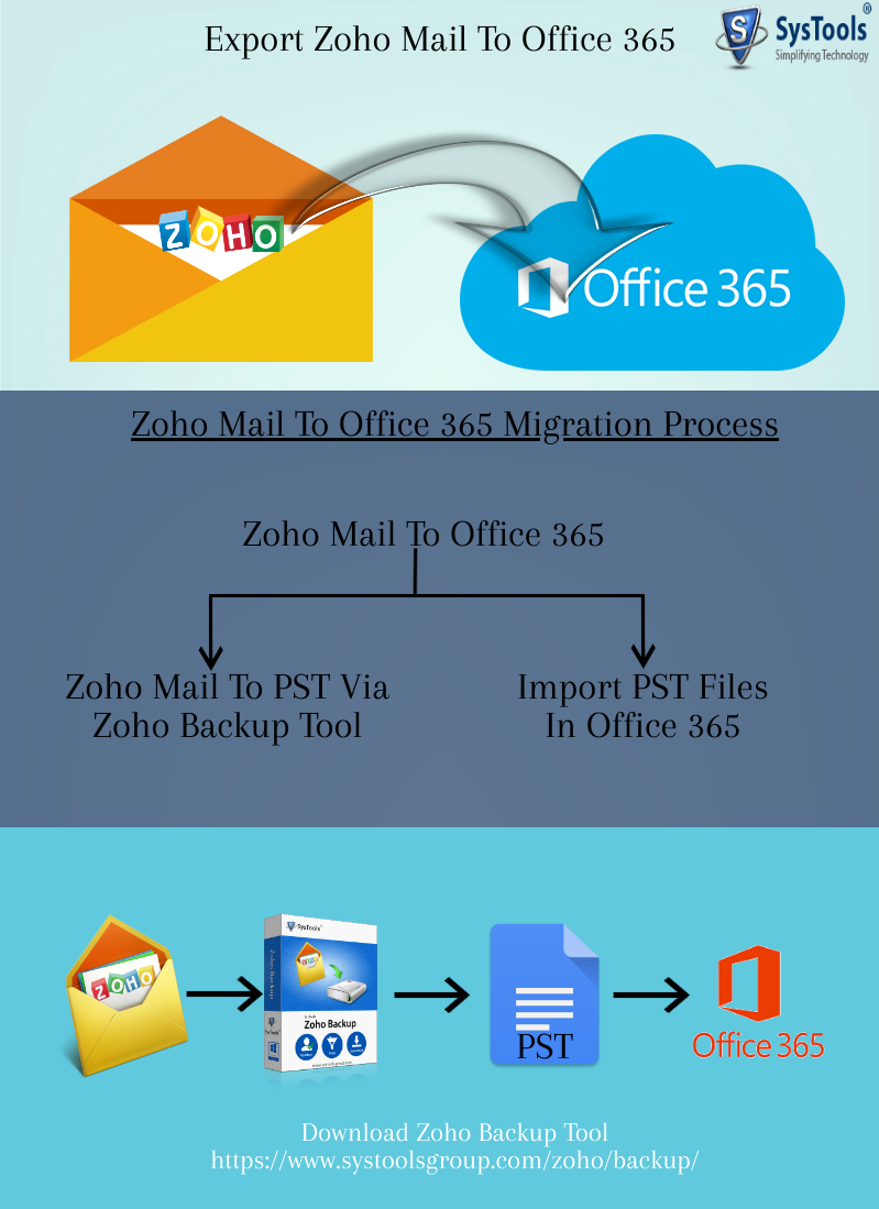 migrate email from Zoho to Office 365