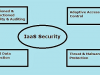 IaaS Security Risks